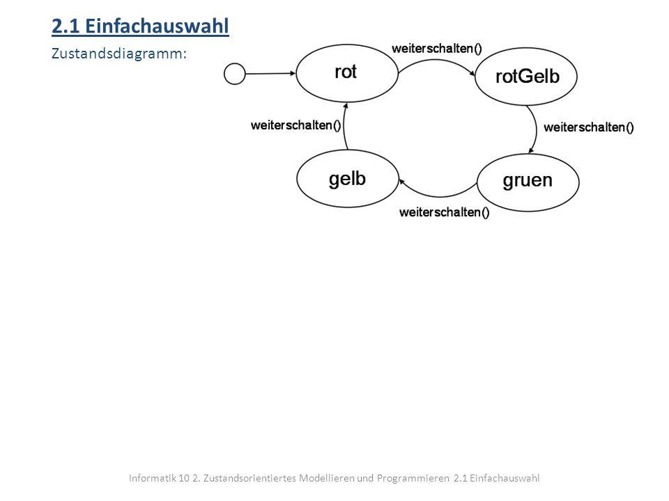 Informatik 10 2. Zustandsorientiertes Modellieren und Programmieren 2.1 Einfachauswahl 2.1 Einfachauswahl Zustandsdiagramm: