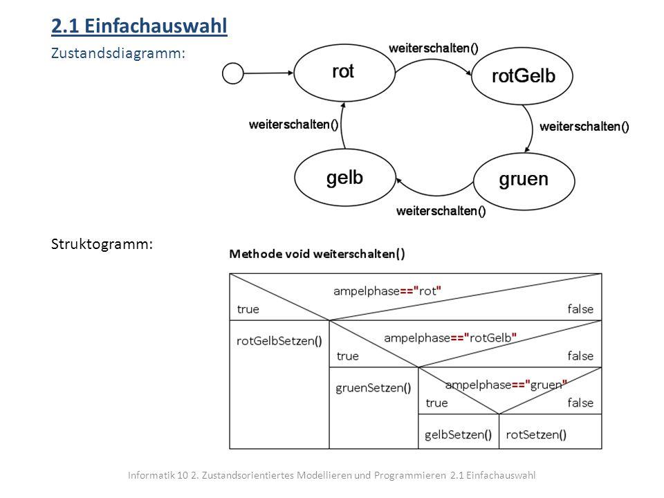 Informatik 10 2. Zustandsorientiertes Modellieren und Programmieren 2.1 Einfachauswahl 2.1 Einfachauswahl Zustandsdiagramm: Struktogramm: