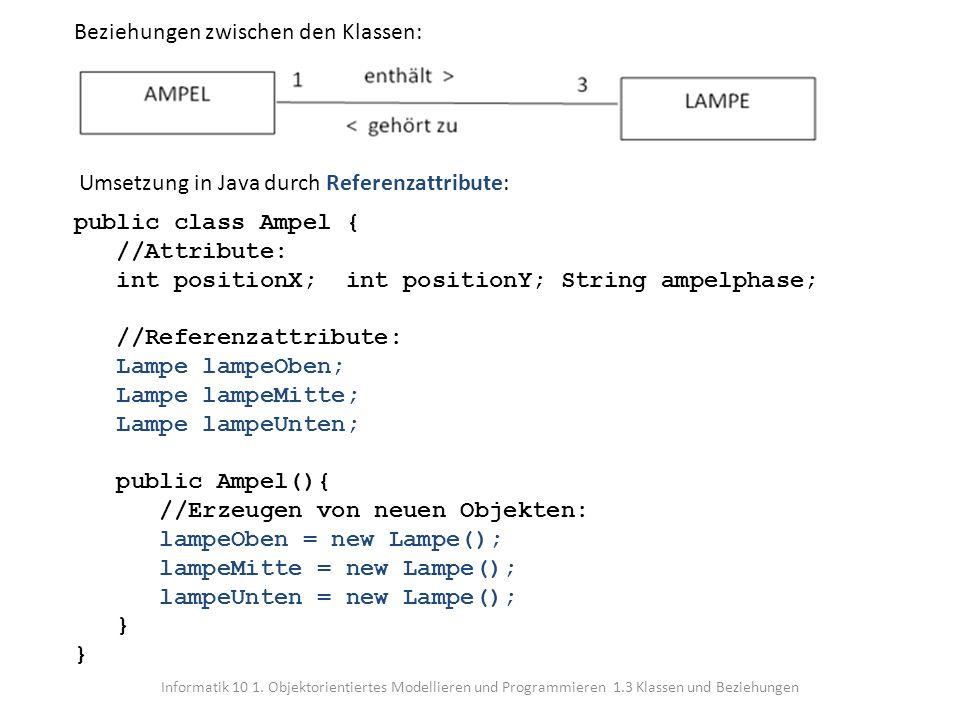 Informatik 10 1. Objektorientiertes Modellieren und Programmieren 1.3 Klassen und Beziehungen Beziehungen zwischen den Klassen: Umsetzung in Java durc
