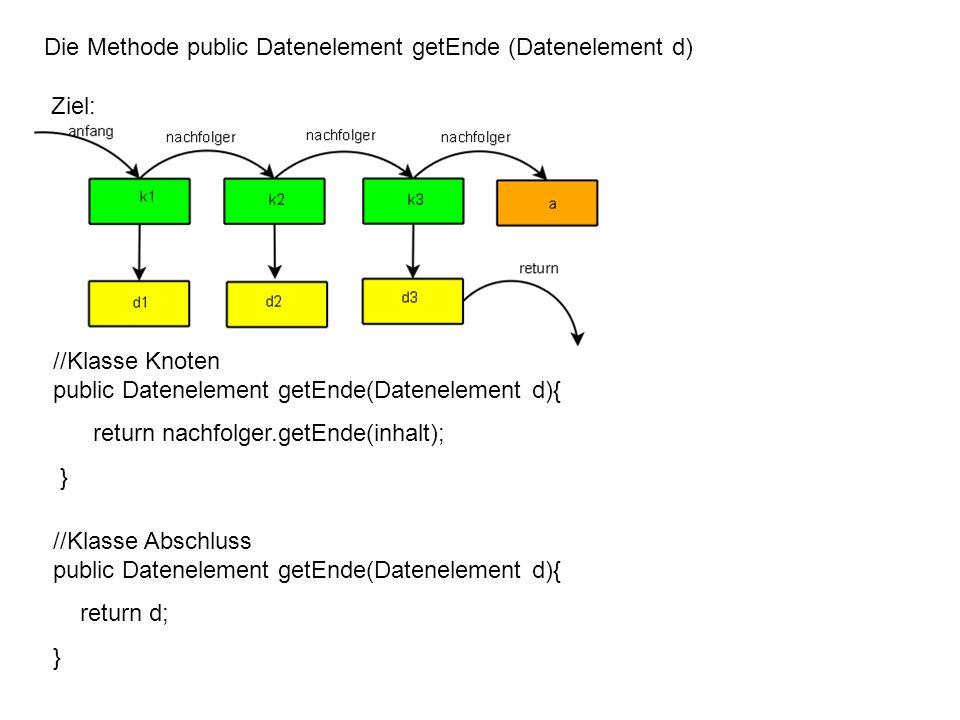 Die Methode public Datenelement getEnde (Datenelement d) //Klasse Knoten public Datenelement getEnde(Datenelement d){ return nachfolger.getEnde(inhalt); } k1.getEnde(null) return k2.getEnde(d1); ( rekursiver Aufruf; wird noch nicht ausgewertet; k1 bleibt aktiv und wartet auf Antwort; durch roten Rahmen gekennzeichnet )