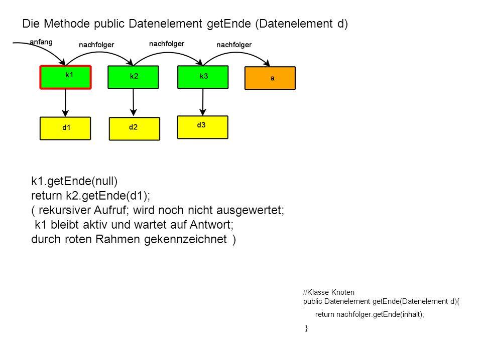 Die Methode public Datenelement getEnde (Datenelement d) //Klasse Knoten public Datenelement getEnde(Datenelement d){ return nachfolger.getEnde(inhalt); } k2.getEnde(d1) return k3.getEnde(d2); (k2 bleibt aktiv und wartet auf Antwort)