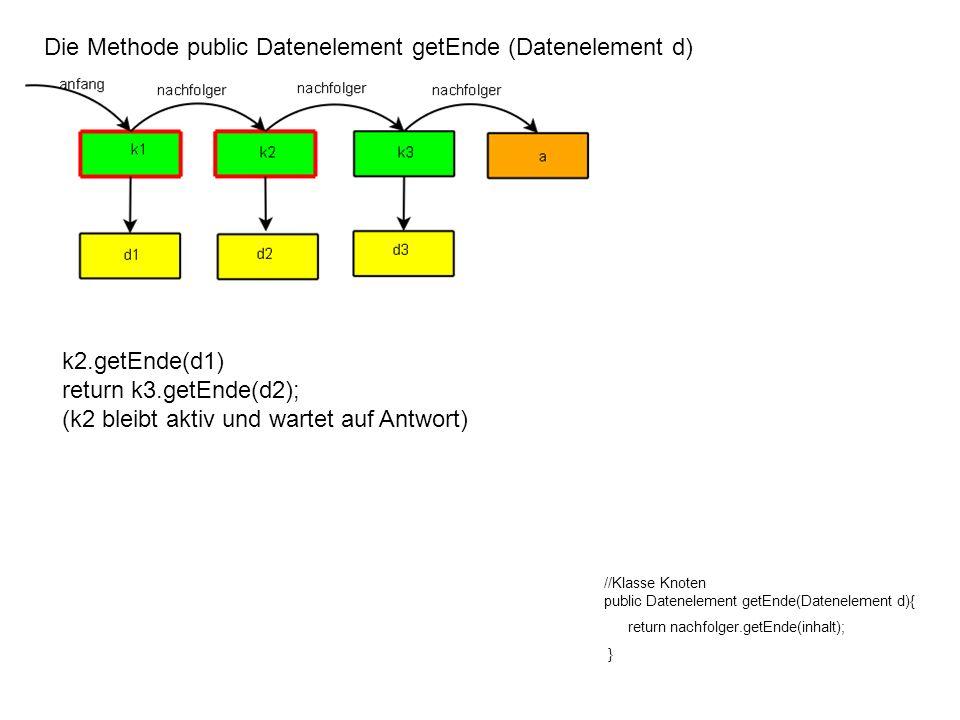 Die Methode public Datenelement getEnde (Datenelement d) //Klasse Knoten public Datenelement getEnde(Datenelement d){ return nachfolger.getEnde(inhalt); } k3.getEnde(d2) return a.getEnde(d3); (k3 bleibt aktiv und wartet auf Antwort)