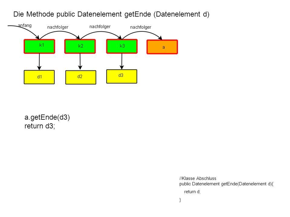 Die Methode public Datenelement getEnde (Datenelement d) //Klasse Knoten public Datenelement getEnde(Datenelement d){ return nachfolger.getEnde(inhalt); } Darauf hat k3 gewartet.