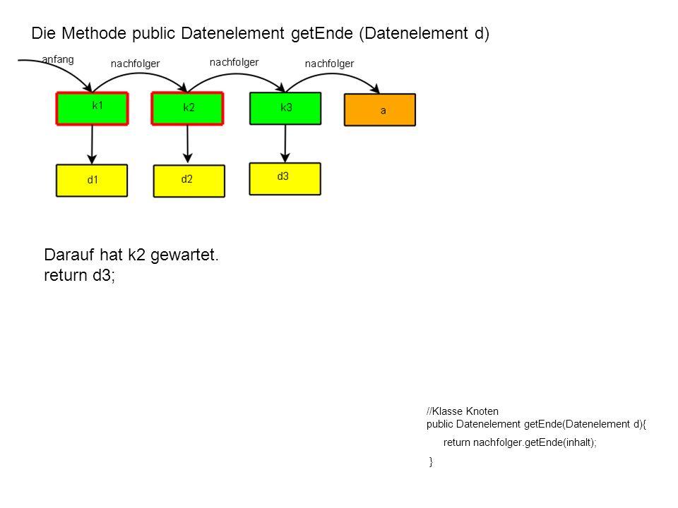 Die Methode public Datenelement getEnde (Datenelement d) //Klasse Knoten public Datenelement getEnde(Datenelement d){ return nachfolger.getEnde(inhalt); } Darauf hat k1 gewartet.