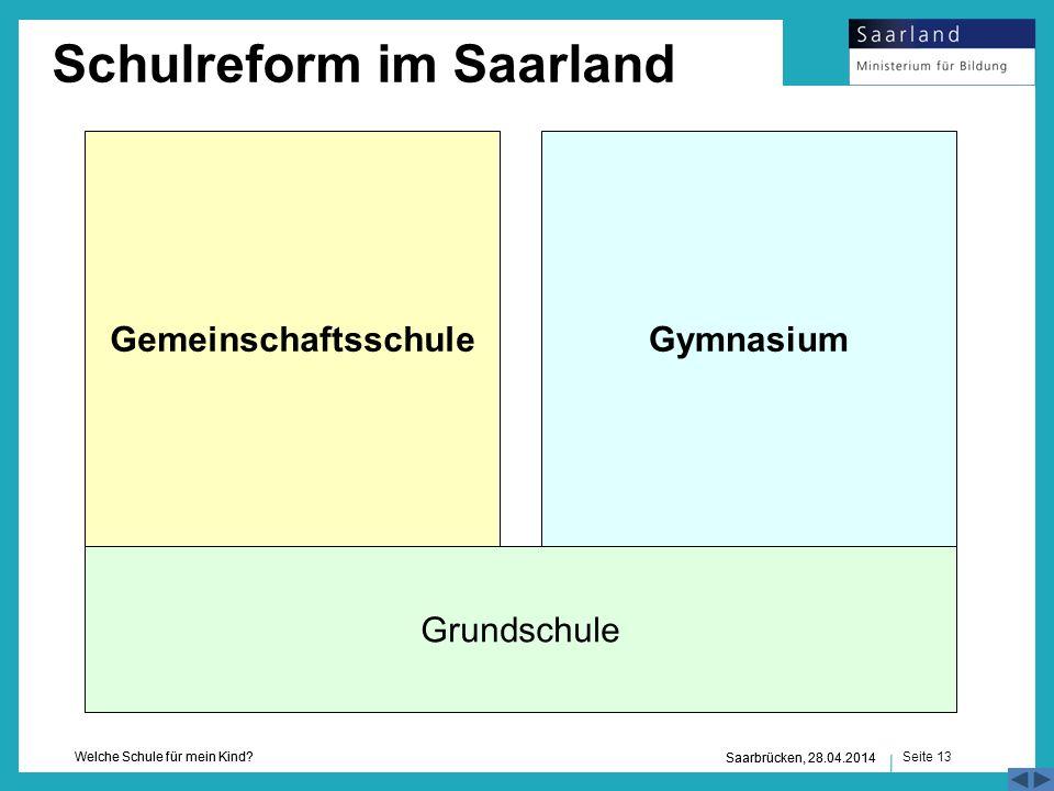 Seite 13 Welche Schule für mein Kind? Saarbrücken, 28.04.2014 Grundschule GymnasiumGemeinschaftsschule Schulreform im Saarland