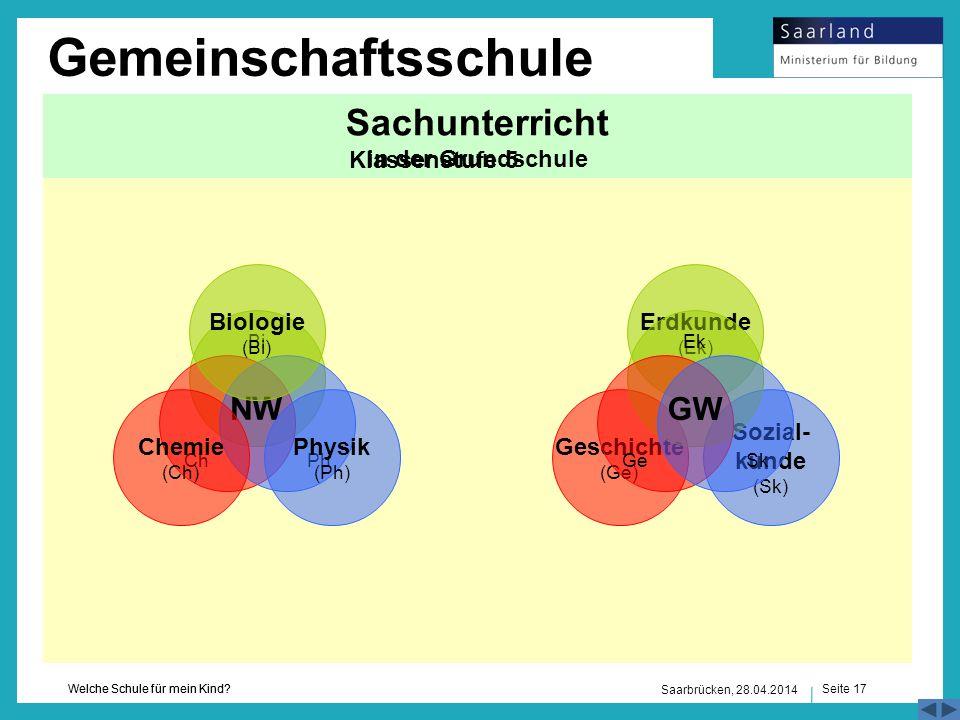 Seite 17 Welche Schule für mein Kind? Saarbrücken, 28.04.2014 Naturwissenschaften (NW)Gesellschaftswissenschaften (GW) Sachunterricht in der Grundschu