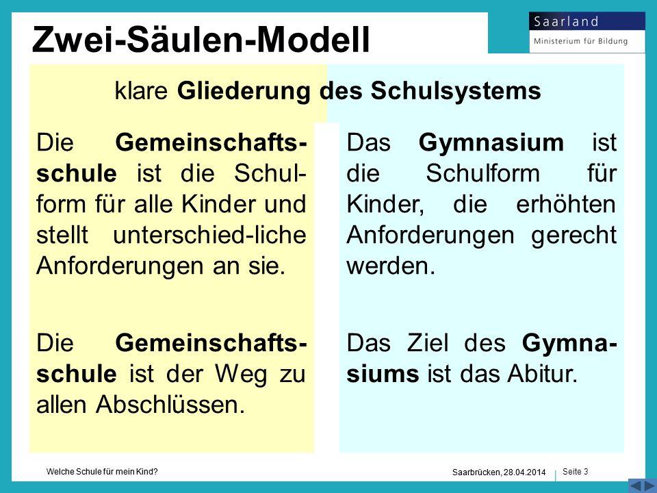 Seite 3 Welche Schule für mein Kind? Saarbrücken, 28.04.2014 Das Ziel des Gymna- siums ist das Abitur. Die Gemeinschafts- schule ist die Schul- form f