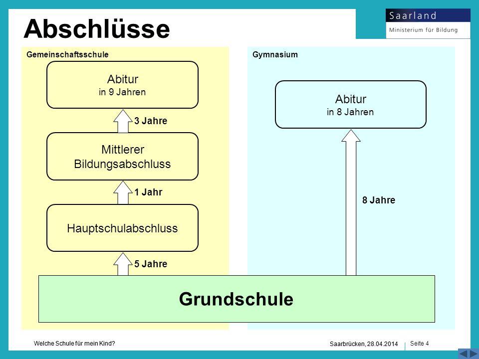 Seite 4 Welche Schule für mein Kind? Saarbrücken, 28.04.2014 3 Jahre Hauptschulabschluss Abitur in 9 Jahren Mittlerer Bildungsabschluss 1 Jahr 5 Jahre