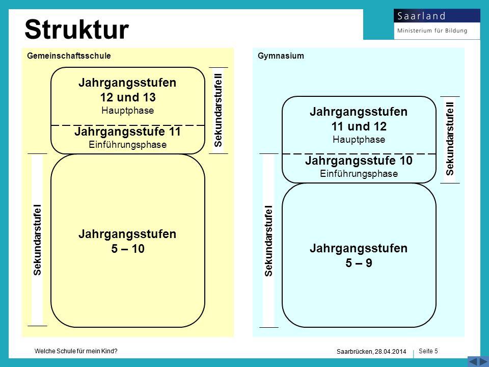 Seite 5 Welche Schule für mein Kind? Saarbrücken, 28.04.2014 Struktur Jahrgangsstufen 5 – 10 Jahrgangsstufen 12 und 13 Hauptphase Jahrgangsstufe 11 Ei