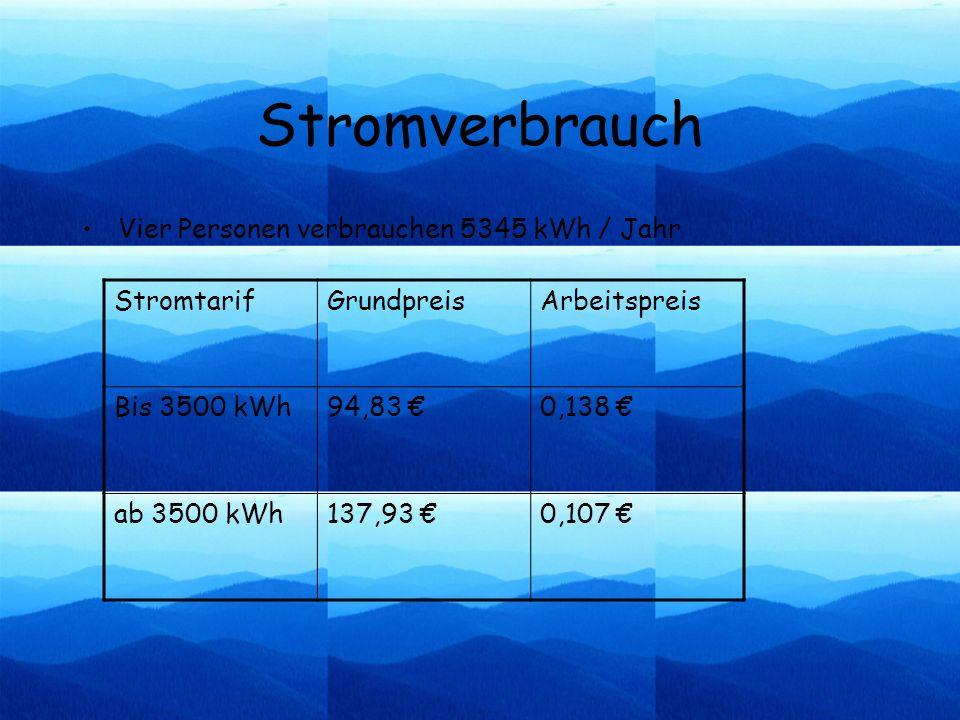 Energie im Haushalt Der höchste Verbrauch entsteht beim Nutzen von: Heizung, Warmwasser und Sonstigem Der niedrigste Verbrauch fällt an für: Kühlschrank, elektronische Geräte und Licht