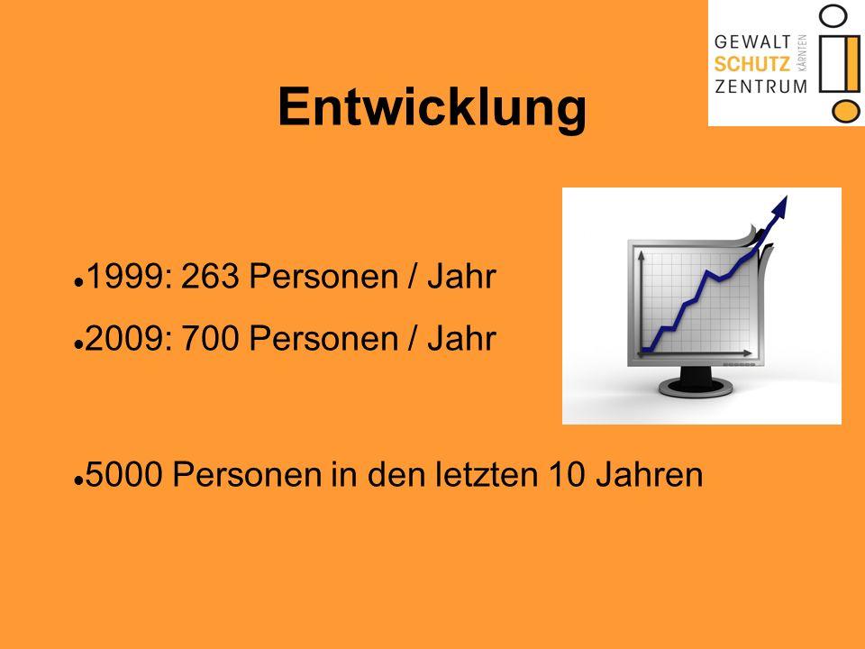 Entwicklung 1999: 263 Personen / Jahr 2009: 700 Personen / Jahr 5000 Personen in den letzten 10 Jahren