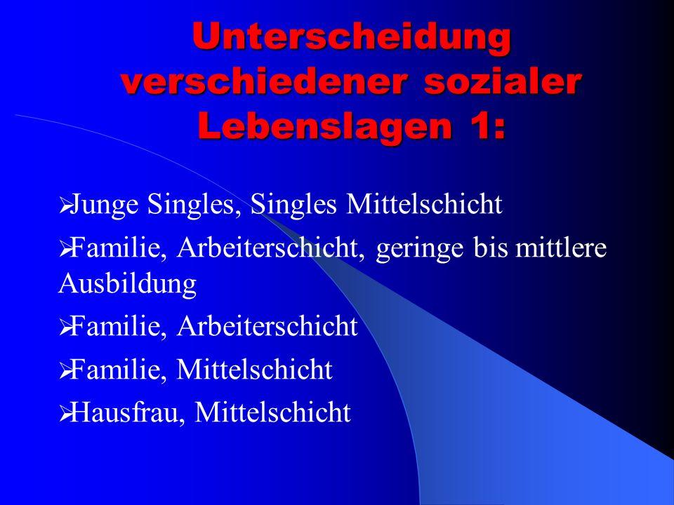 Unterscheidung verschiedener sozialer Lebenslagen 1: Junge Singles, Singles Mittelschicht Familie, Arbeiterschicht, geringe bis mittlere Ausbildung Familie, Arbeiterschicht Familie, Mittelschicht Hausfrau, Mittelschicht