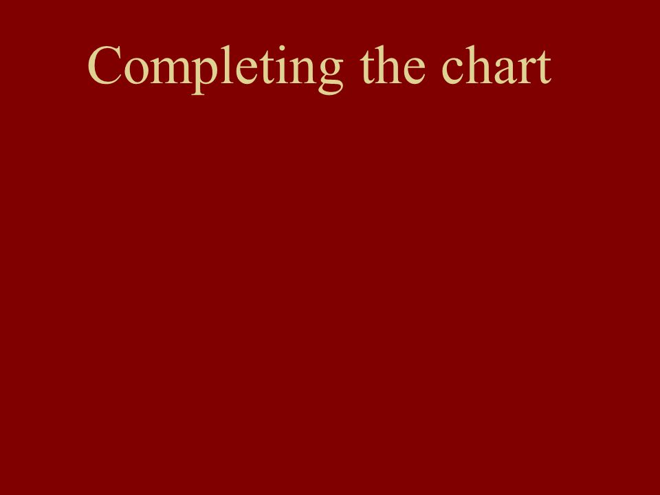 Completing the chart