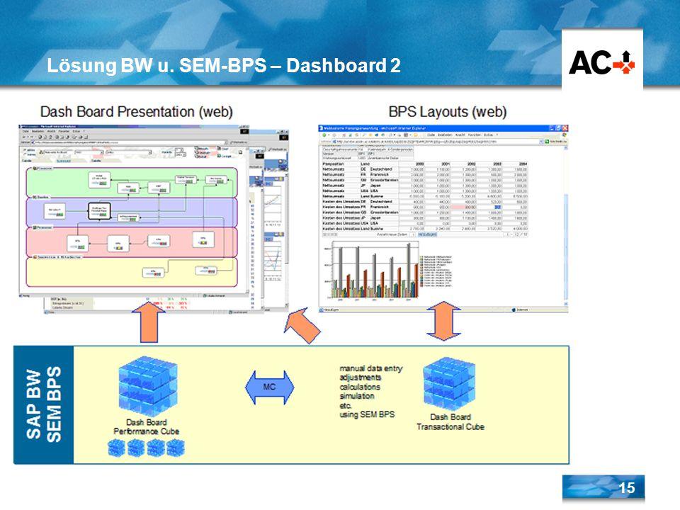 15 Lösung BW u. SEM-BPS – Dashboard 2