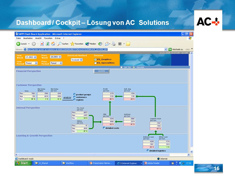 16 Dashboard / Cockpit – Lösung von AC Solutions
