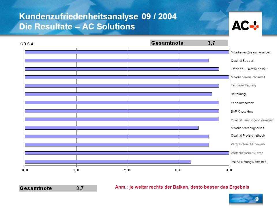 9 Kundenzufriedenheitsanalyse 09 / 2004 Die Resultate – AC Solutions Anm.: je weiter rechts der Balken, desto besser das Ergebnis Mitarbeiter-Zusammen