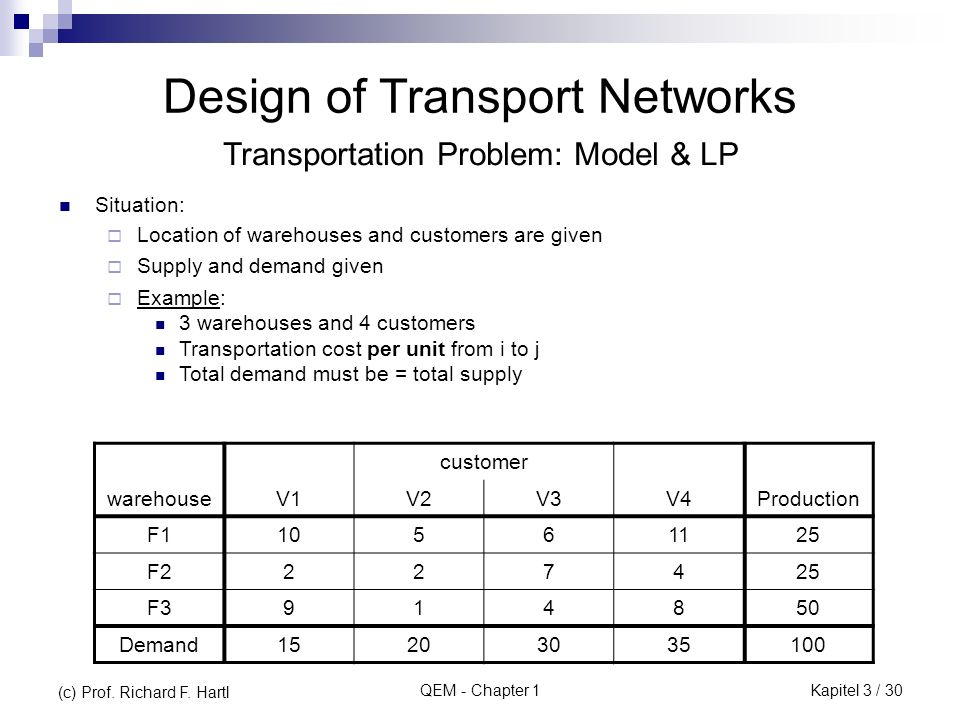 QEM - Chapter 1 Design of Transport Networks Situation: Location of warehouses and customers are given Supply and demand given Example: 3 warehouses and 4 customers Transportation cost per unit from i to j Total demand must be = total supply customer warehouseV1V2V3V4Production F110561125 F2227425 F3914850 Demand15203035100 Transportation Problem: Model & LP (c) Prof.