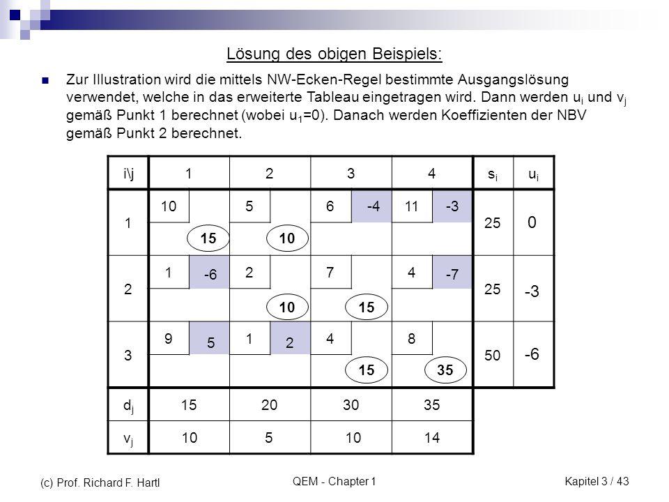 QEM - Chapter 1 Lösung des obigen Beispiels: i\j1234sisi uiui 1 105611 25 2 1274 3 9148 50 djdj 15203035 vjvj 1510 15 35 -3-4 -7-6 25 105 14 -3 -6 0 Z