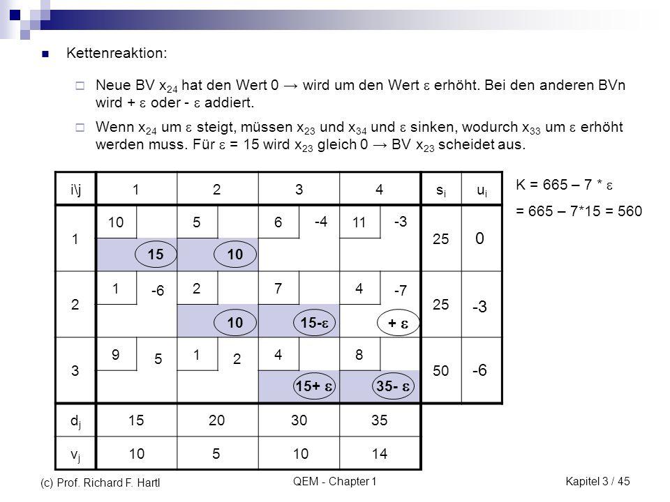 QEM - Chapter 1 Kettenreaktion: i\j1234sisi uiui 1 105611 25 2 1274 3 9148 50 djdj 15203035 vjvj 15+ 15- 35- 1510 -3-4 -7-6 25 105 14 -3 -6 0 Neue BV