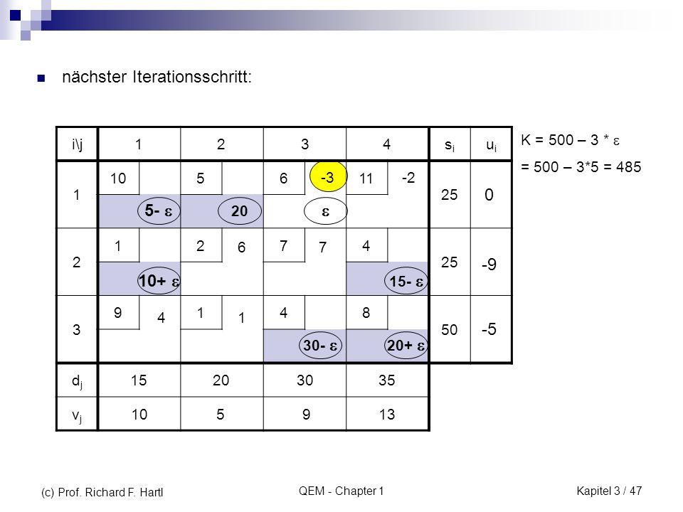 QEM - Chapter 1 nächster Iterationsschritt: i\j1234sisi uiui 1 105611 25 2 1274 3 9148 50 djdj 15203035 vjvj -2-3 76 14 20 105913 -9 -5 0 5- 30- 15- 2