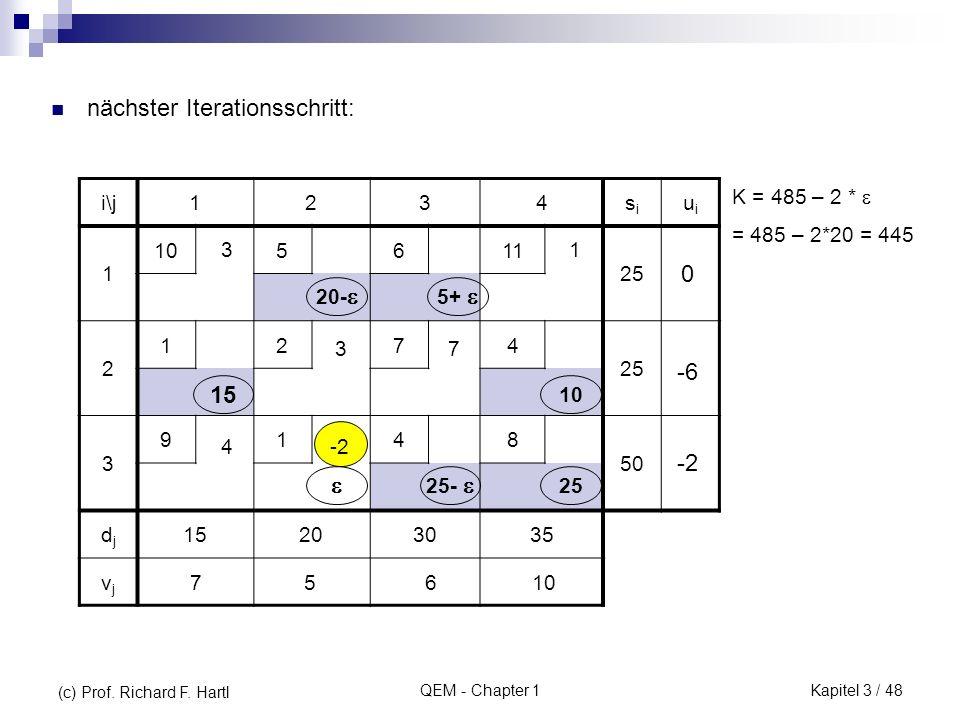 QEM - Chapter 1 nächster Iterationsschritt: i\j1234sisi uiui 1 105611 25 2 1274 3 9148 50 djdj 15203035 vjvj -2 13 73 4 20- 5+ 75610 -6 -2 0 25- 10 25