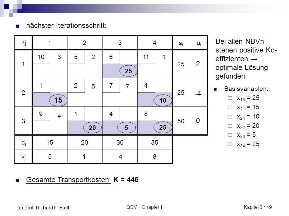 QEM - Chapter 1 nächster Iterationsschritt: i\j1234sisi uiui 1 105611 25 2 1274 3 9148 50 djdj 15203035 vjvj 213 75 4 25 5148 -4 0 2 205 10 25 15 Bei