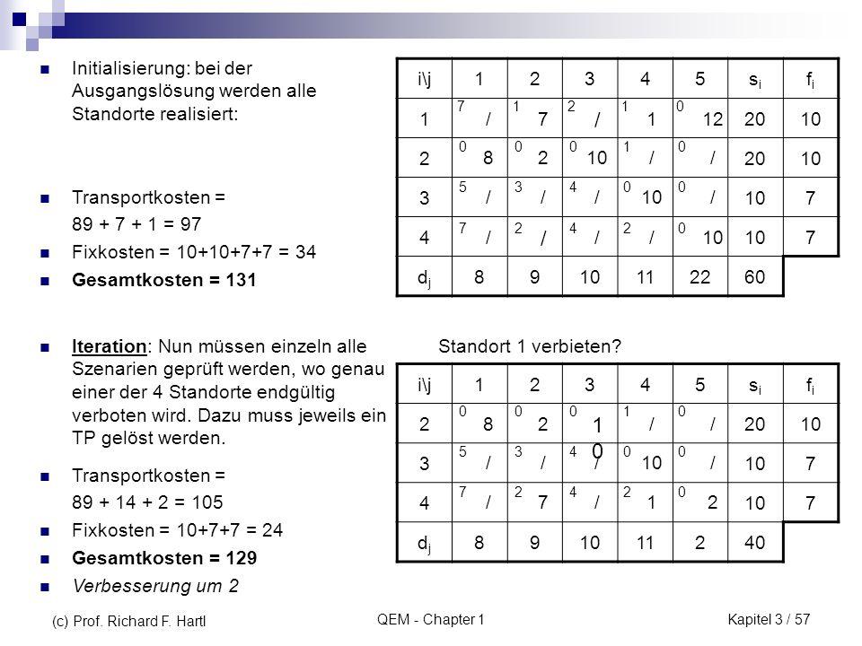 QEM - Chapter 1 Initialisierung: bei der Ausgangslösung werden alle Standorte realisiert: i\j12345sisi fifi 12010 22010 3 7 4 7 djdj 89 112260 7 0 5 7