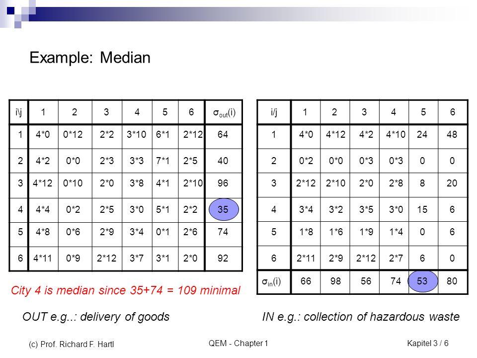 QEM - Chapter 1 i\j1234567fifi cici f i + c i 11210967353843 22907361073744 37615310553742 46510263663844 5646372653439 i\j1234567 ωiωi fifi 1 2 3 4 ω i ist die Transportkostenersparnis bei der Belieferung von j, wenn zusätzlich Standort i gebaut wird.