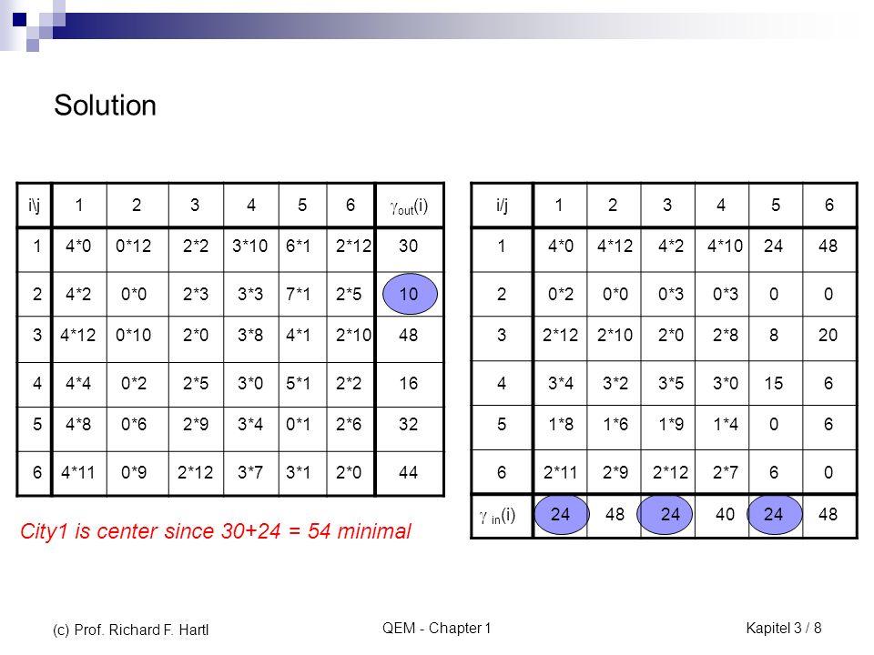QEM - Chapter 1 nächster Iterationsschritt: i\j1234sisi uiui 1 105611 25 2 1274 3 9148 50 djdj 15203035 vjvj 213 75 4 25 5148 -4 0 2 205 10 25 15 Bei allen NBVn stehen positive Ko- effizienten optimale Lösung gefunden.