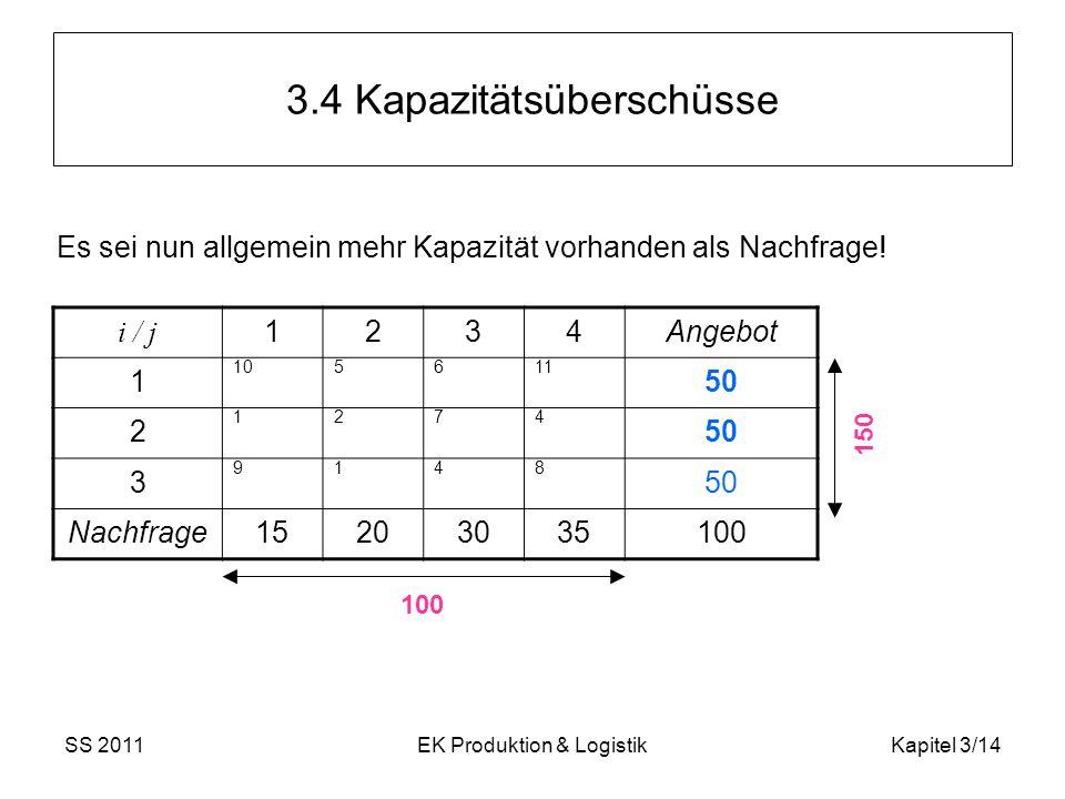 SS 2011EK Produktion & LogistikKapitel 3/14 3.4 Kapazitätsüberschüsse i / j 1234Angebot 1 105611 50 2 1274 3 9148 Nachfrage15203035100 Es sei nun allg