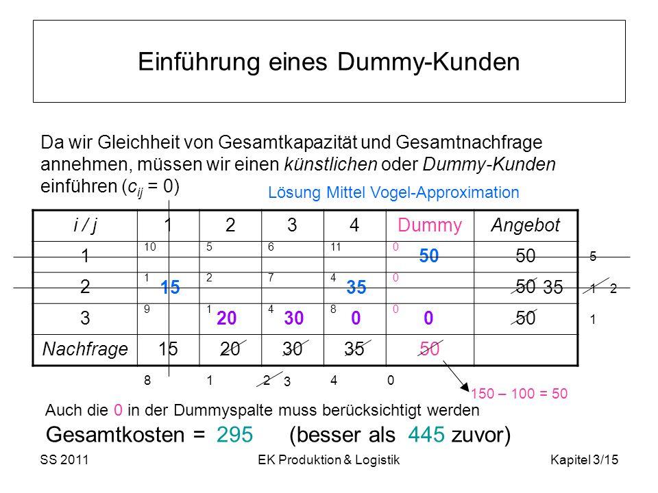 SS 2011EK Produktion & LogistikKapitel 3/15 Einführung eines Dummy-Kunden i / j1234DummyAngebot 1 1056110 50 2 12740 3 91480 Nachfrage1520303550 150 –