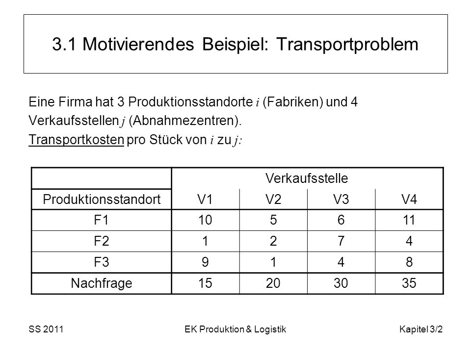 SS 2011EK Produktion & LogistikKapitel 3/2 3.1 Motivierendes Beispiel: Transportproblem Eine Firma hat 3 Produktionsstandorte i (Fabriken) und 4 Verka
