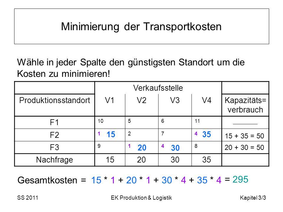 SS 2011EK Produktion & LogistikKapitel 3/14 3.4 Kapazitätsüberschüsse i / j 1234Angebot 1 105611 50 2 1274 3 9148 Nachfrage15203035100 Es sei nun allgemein mehr Kapazität vorhanden als Nachfrage.