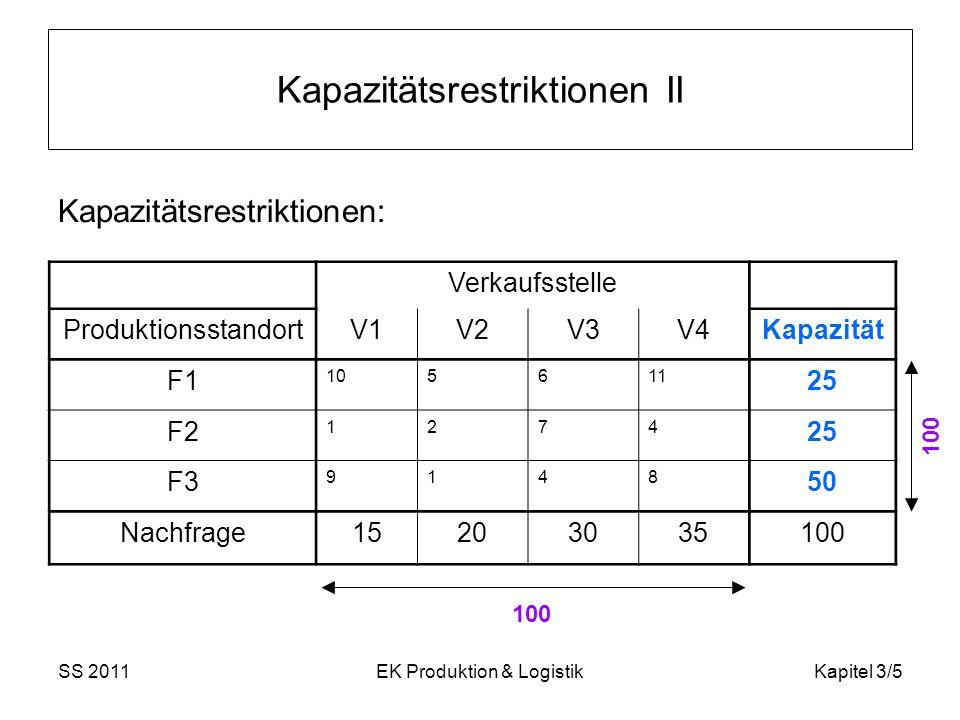 SS 2011EK Produktion & LogistikKapitel 3/6 3.2 Lösung mittels Heuristiken Heuristiken: einfache Lösungsverfahren (geringer Aufwand, leicht zu verstehen) gute Lösungen Optimalität der Lösung ist nicht gesichert Beispiele: 3.2.1 Spaltenminimim- & Matrixminimummethode (= Greedy – Verfahren) 3.2.2 Vogel-Approximation (= Regret – Verfahren)