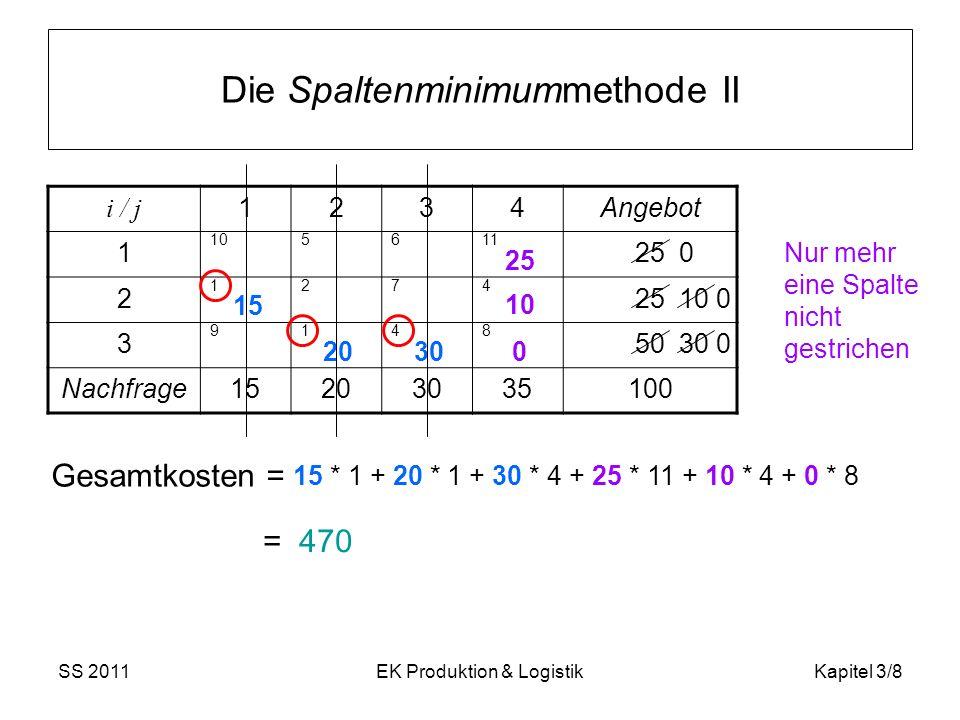 SS 2011EK Produktion & LogistikKapitel 3/9 Die Matrix-Minimum-Methode i / j 1234Angebot 1 105611 25 2 1274 3 9148 50 Nachfrage15203035100 Hier ist anstelle von Schritt 1 und 2 das kleinste noch nicht gestrichene Kostenelement c ij der gesamten Matrix zu suchen.