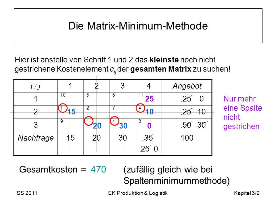SS 2011EK Produktion & LogistikKapitel 3/10 3.2.2 Die Vogel-Approximation 0.Ausgangslage: Tableau wie bei der Spaltenminimummethode wobei zunächst keine Zeile oder Spalte gestrichen ist.