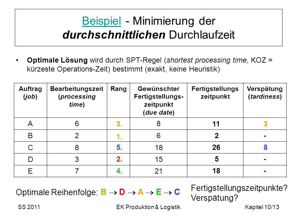 SS 2011EK Produktion & LogistikKapitel 10/13 Optimale Lösung wird durch SPT-Regel (shortest processing time, KOZ = kürzeste Operations-Zeit) bestimmt (exakt, keine Heuristik) BeispielBeispiel - Minimierung der durchschnittlichen Durchlaufzeit Auftrag (job) Bearbeitungszeit (processing time) RangGewünschter Fertigstellungs- zeitpunkt (due date) Fertigstellungs zeitpunkt Verspätung (tardiness) A68 B26 C818 D315 E721 3.