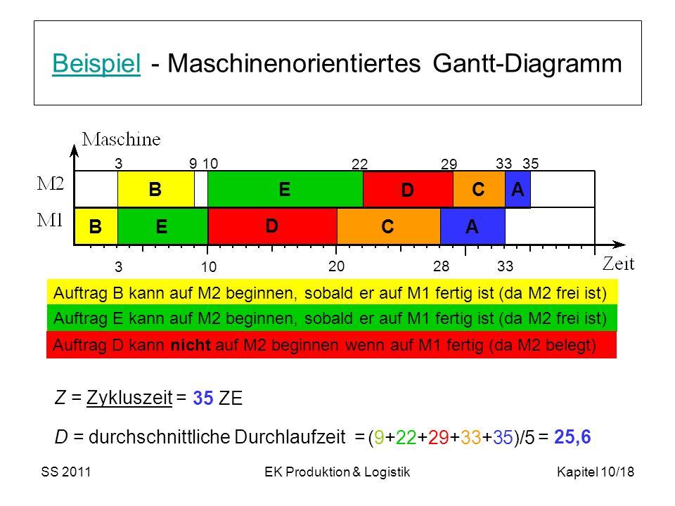 SS 2011EK Produktion & LogistikKapitel 10/18 BeispielBeispiel - Maschinenorientiertes Gantt-Diagramm B E D C A B E C A 3 28 20 10 3533 2922 1093 33 Z = Zykluszeit = D = durchschnittliche Durchlaufzeit = (9+22+29+33+35)/5 = 25,6 35 ZE D Auftrag B kann auf M2 beginnen, sobald er auf M1 fertig ist (da M2 frei ist) Auftrag E kann auf M2 beginnen, sobald er auf M1 fertig ist (da M2 frei ist) Auftrag D kann nicht auf M2 beginnen wenn auf M1 fertig (da M2 belegt)