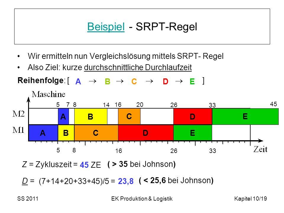 SS 2011EK Produktion & LogistikKapitel 10/19 BeispielBeispiel - SRPT-Regel Wir ermitteln nun Vergleichslösung mittels SRPT- Regel Also Ziel: kurze durchschnittliche Durchlaufzeit Reihenfolge: [ ] ABCDE A B E C D A B C D 58 162633 14 20 26 33 45 57 8 16 Z = Zykluszeit = D = 45 ZE (7+14+20+33+45)/5 =23,8 ( > 35 bei Johnson) ( < 25,6 bei Johnson) E