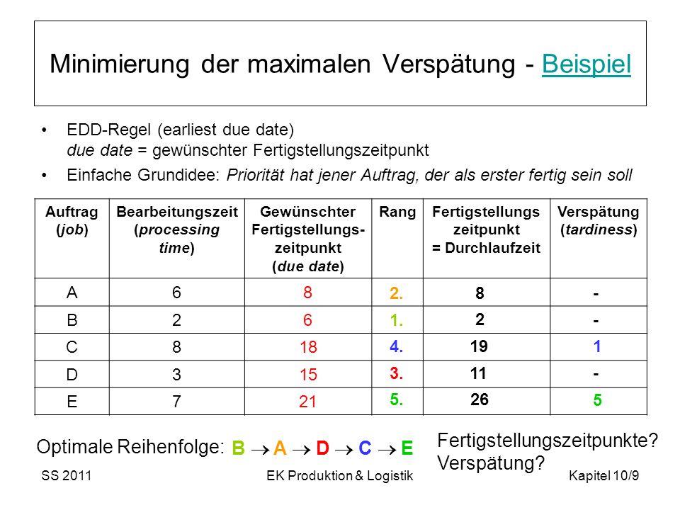 SS 2011EK Produktion & LogistikKapitel 10/9 Minimierung der maximalen Verspätung - BeispielBeispiel EDD-Regel (earliest due date) due date = gewünschter Fertigstellungszeitpunkt Einfache Grundidee: Priorität hat jener Auftrag, der als erster fertig sein soll Auftrag (job) Bearbeitungszeit (processing time) Gewünschter Fertigstellungs- zeitpunkt (due date) RangFertigstellungs zeitpunkt = Durchlaufzeit Verspätung (tardiness) A68 B26 C818 D315 E721 1.