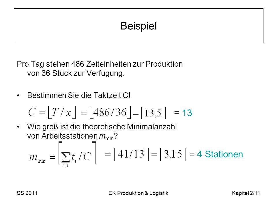 SS 2011EK Produktion & LogistikKapitel 2/11 Beispiel Pro Tag stehen 486 Zeiteinheiten zur Produktion von 36 Stück zur Verfügung. Bestimmen Sie die Tak