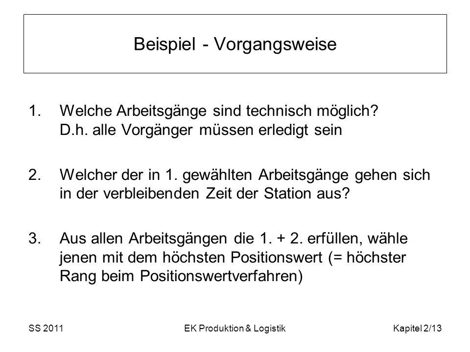 SS 2011EK Produktion & LogistikKapitel 2/13 Beispiel - Vorgangsweise 1.Welche Arbeitsgänge sind technisch möglich? D.h. alle Vorgänger müssen erledigt