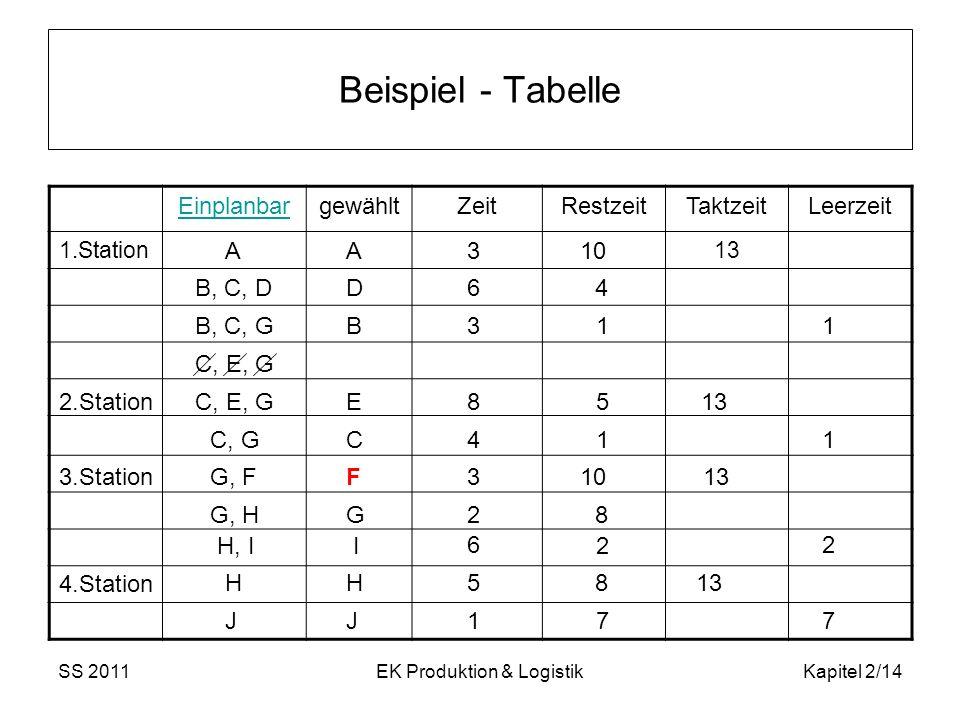 SS 2011EK Produktion & LogistikKapitel 2/14 Beispiel - Tabelle EinplanbargewähltZeitRestzeitTaktzeitLeerzeit 1.Station13 A J I B, C, D C, E, G C, G G,