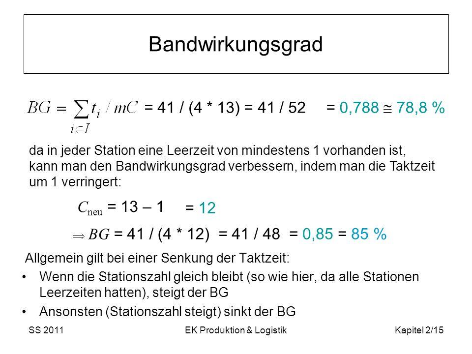SS 2011EK Produktion & LogistikKapitel 2/15 Bandwirkungsgrad Allgemein gilt bei einer Senkung der Taktzeit: Wenn die Stationszahl gleich bleibt (so wi