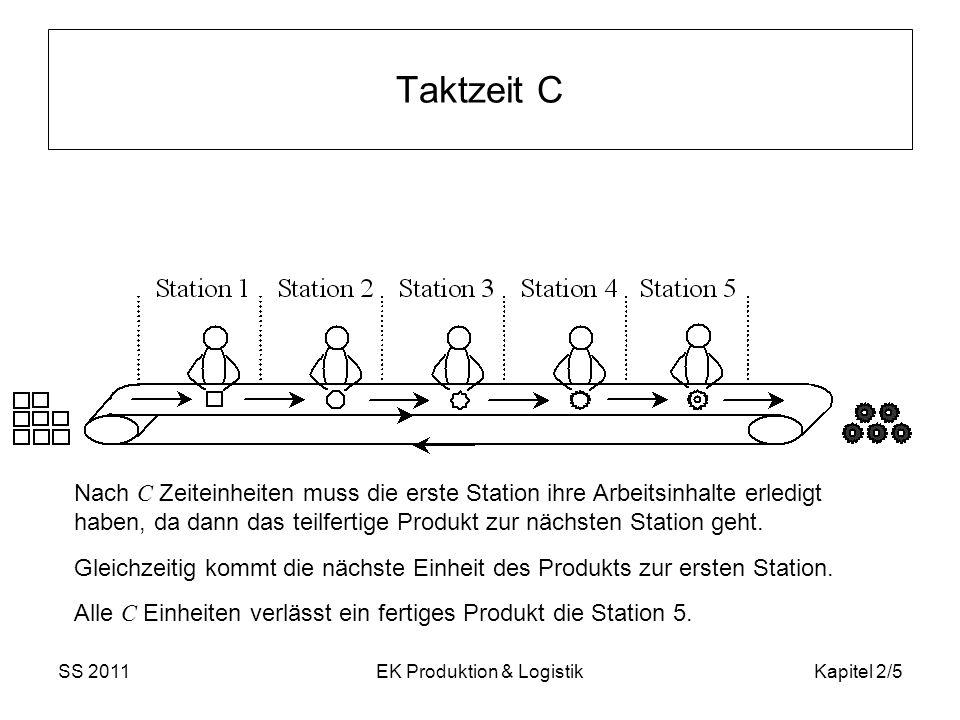 SS 2011EK Produktion & LogistikKapitel 2/5 Taktzeit C Nach C Zeiteinheiten muss die erste Station ihre Arbeitsinhalte erledigt haben, da dann das teil