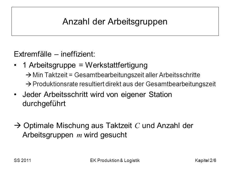 SS 2011EK Produktion & LogistikKapitel 2/6 Anzahl der Arbeitsgruppen Extremfälle – ineffizient: 1 Arbeitsgruppe = Werkstattfertigung Min Taktzeit = Ge