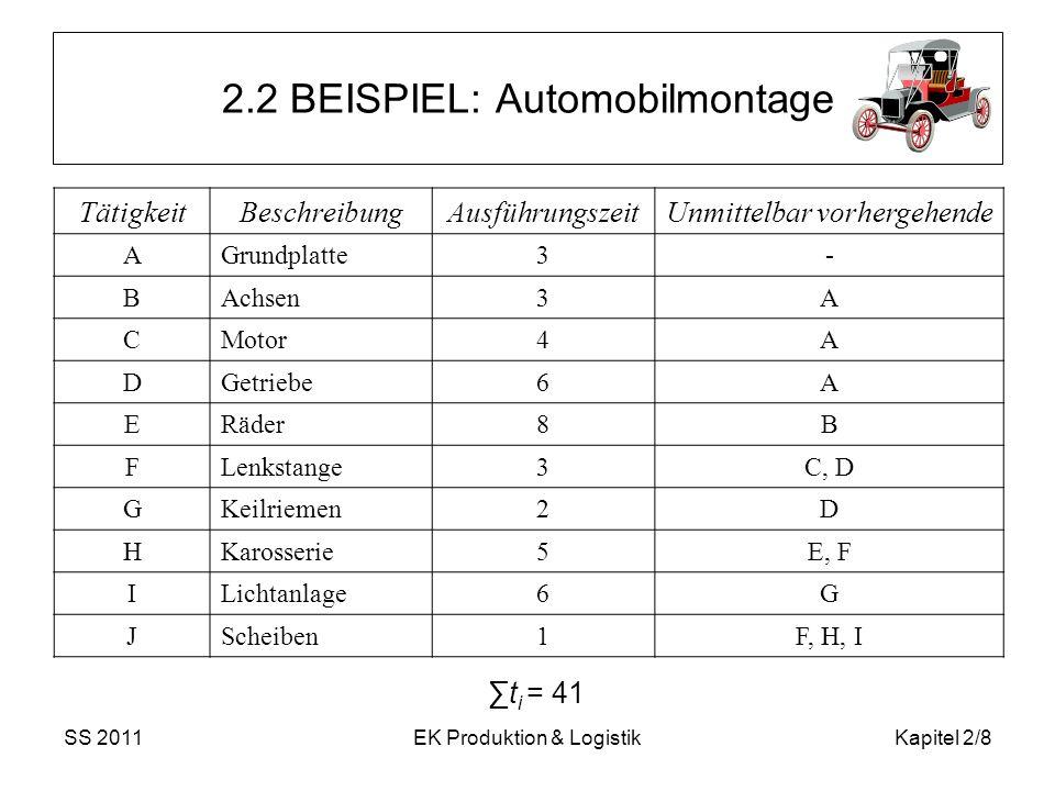 SS 2011EK Produktion & LogistikKapitel 2/8 2.2 BEISPIEL: Automobilmontage TätigkeitBeschreibungAusführungszeitUnmittelbar vorhergehende AGrundplatte3-