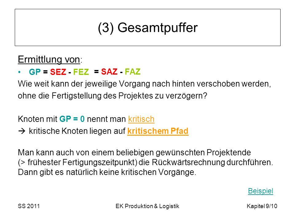 SS 2011EK Produktion & LogistikKapitel 9/10 (3) Gesamtpuffer Ermittlung von : GP = SEZ - FEZ Wie weit kann der jeweilige Vorgang nach hinten verschobe