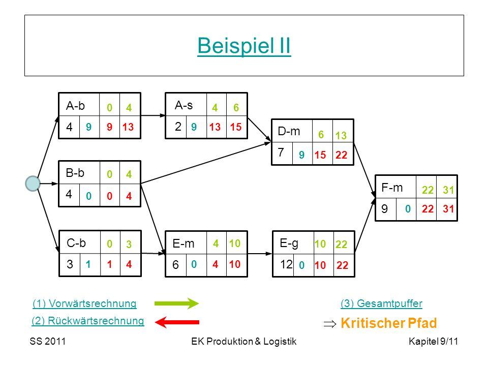 SS 2011EK Produktion & LogistikKapitel 9/11 Beispiel II 44 4 3 0 0 0 4 10 13 6 6 22 31 22 10 4 40 2215 13 9 41 99 9 1 0 0 0 0 Kritischer Pfad (1) Vorw