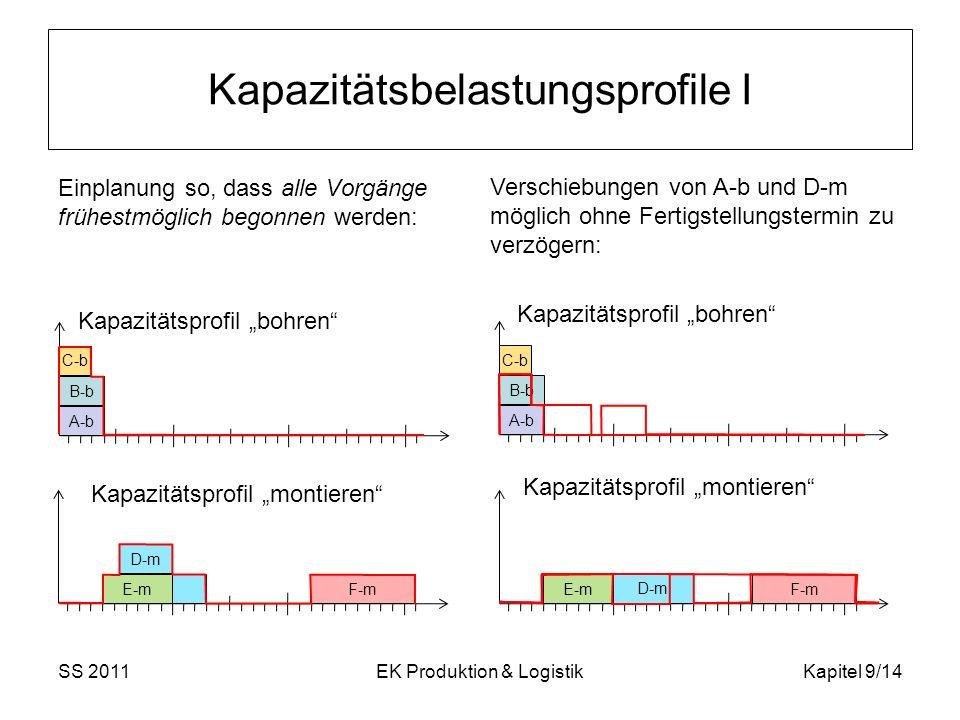 Einplanung so, dass alle Vorgänge frühestmöglich begonnen werden: Kapazitätsprofil bohren Kapazitätsprofil montieren SS 2011EK Produktion & LogistikKa